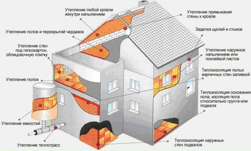 Изготовления утеплителя в домашних условиях